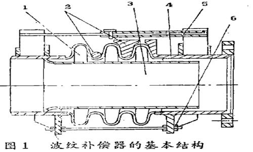 波纹补偿器cda图例